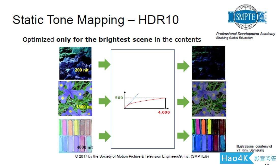转载:谈一下个人对于HDR的看法18