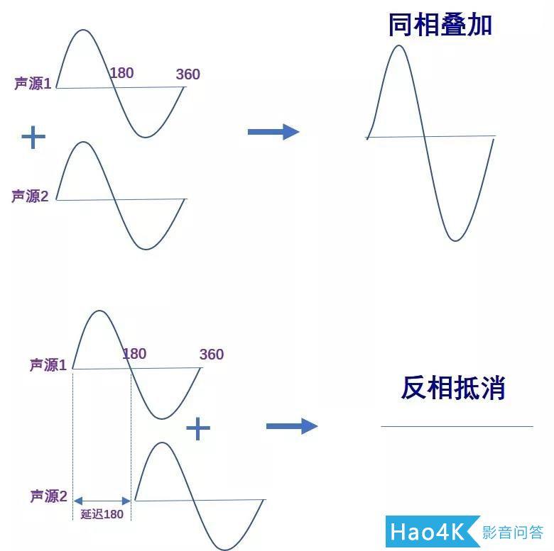 音响声音的相位 利用Smaart工具进行相位对齐2
